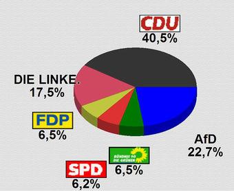 Wahlergebniss Stadtratswahlen