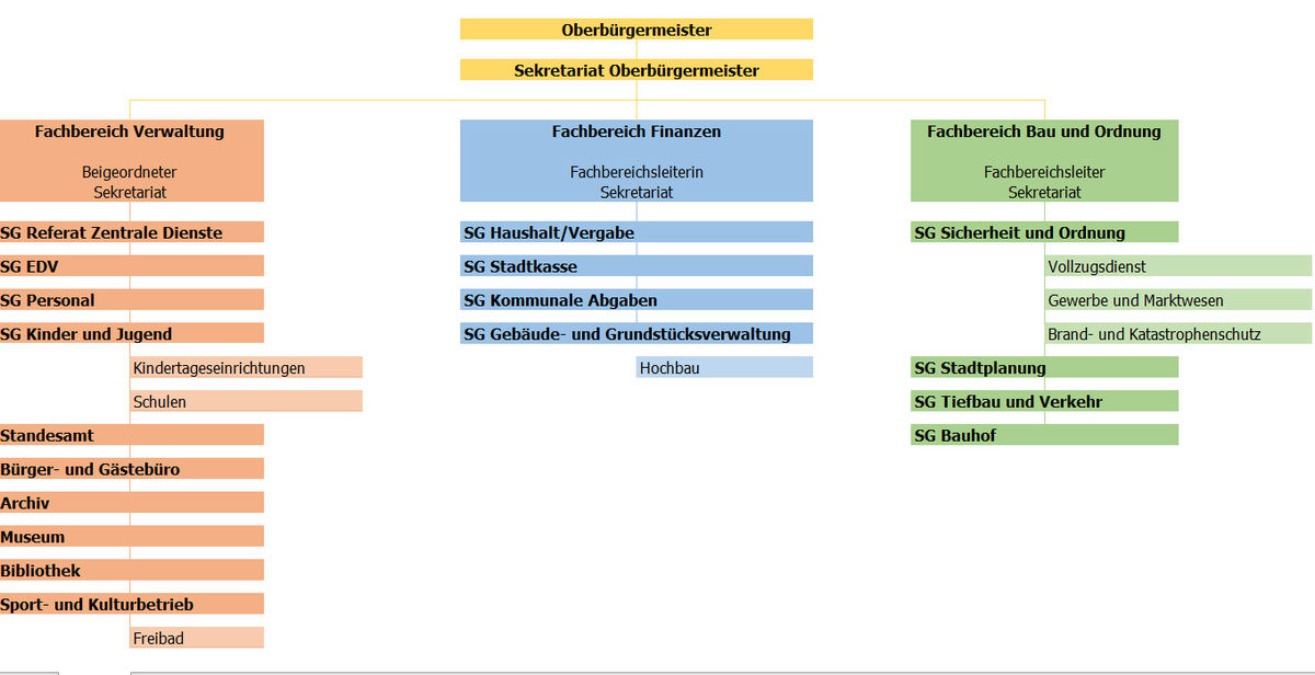 Organigramm der Stadtverwaltung